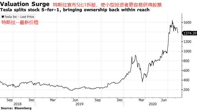 特斯拉宣布1:5拆股,股价盘后大涨8%